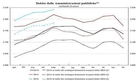 banca d italia debito pubblico banca d italia debito record a 2 241 miliardi con brexit