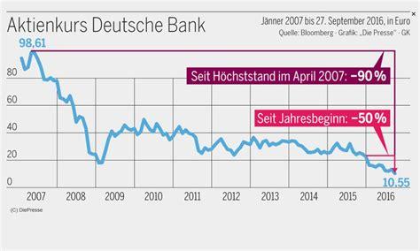 deutsche bank bilanzsumme deutsche bank das gef 228 hrlichste geldhaus der welt