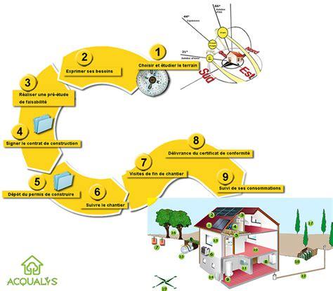 Etape Pour Construire Une Maison 4388 by Achat Maison Etape Avie Home