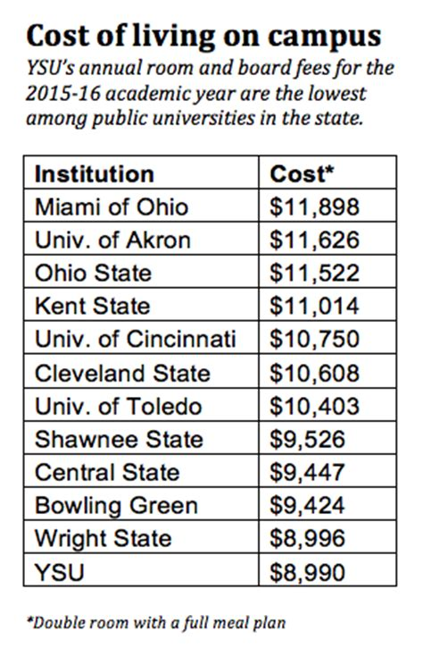 ohio state room and board housing costs frozen at ysu remain lowest in the state ysu news center