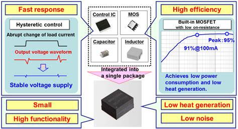 inductor design process power supply in package psip semiconductors