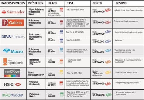 prestamos bancos argentina prestamos bancarios ajuste anual por inflacion prestamos