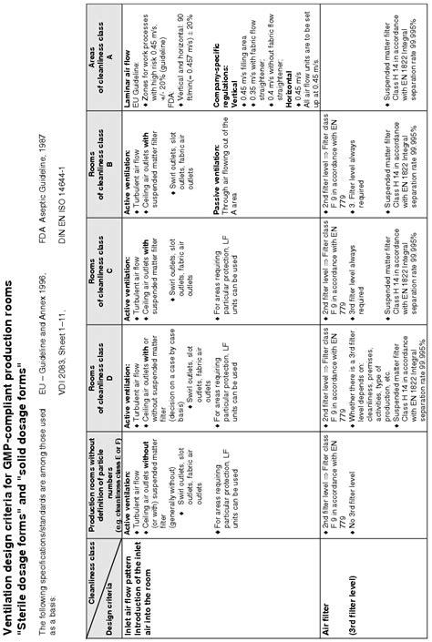 design criteria for ventilation надлежащая производственная практика heating ventilation