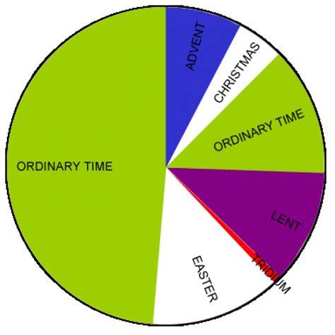 catholic colors christian liturgical colours