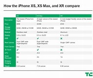 Image result for iphone x xs xr comparison