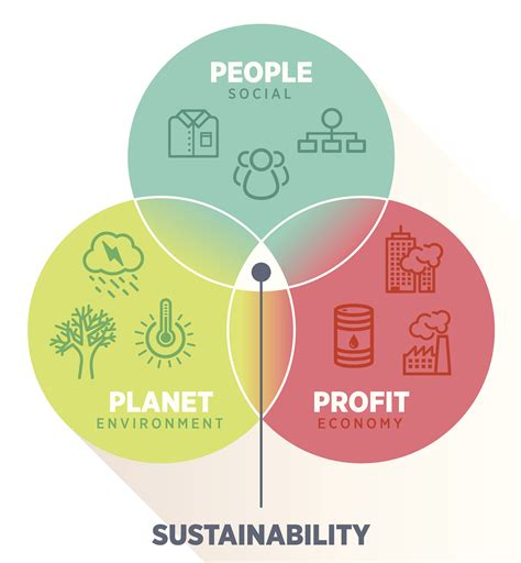 Sustainability Is by Corporate Sustainability For Profit Planet Nema