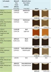 soil color chart using soil color analysis for forensic application at a
