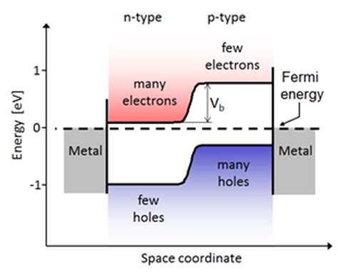 pn junction solar cell pdf pn junction band structure 28 images molecular expressions microscopy primer physics of