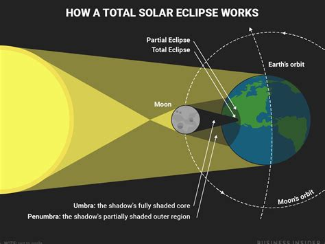 a diagram of a solar eclipse this diagram shows what happens during a total solar
