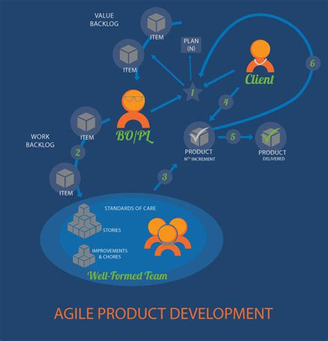 pattern of business ownership pattern agile product development exploring scrum