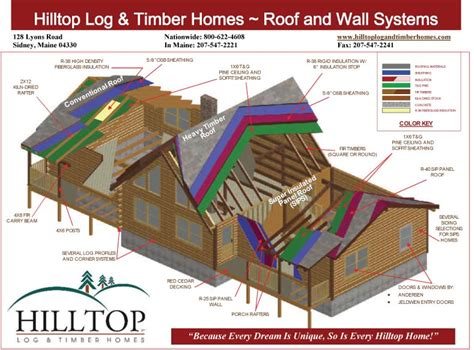 Sips Cabin by Hilltop Log And Timber Homes Maine Log Home Packages