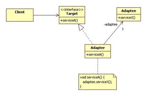 adapter pattern java exle the adapter pattern