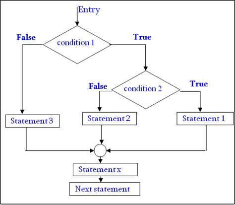 flowchart of if else statement in c write about the nested if else statement