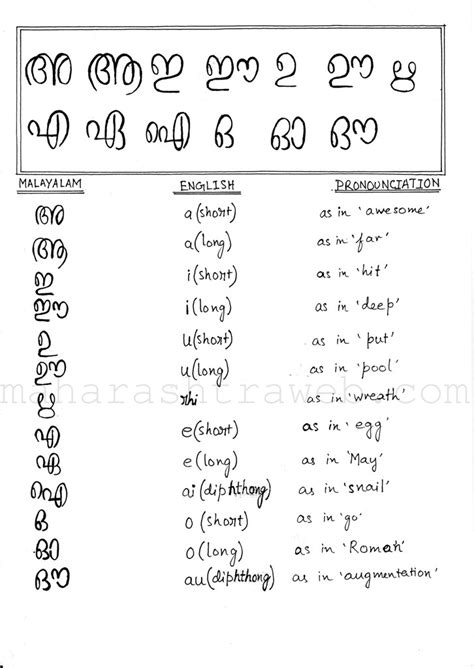 Letter Translation To Malayalam malayalam language pictures to pin on pinsdaddy