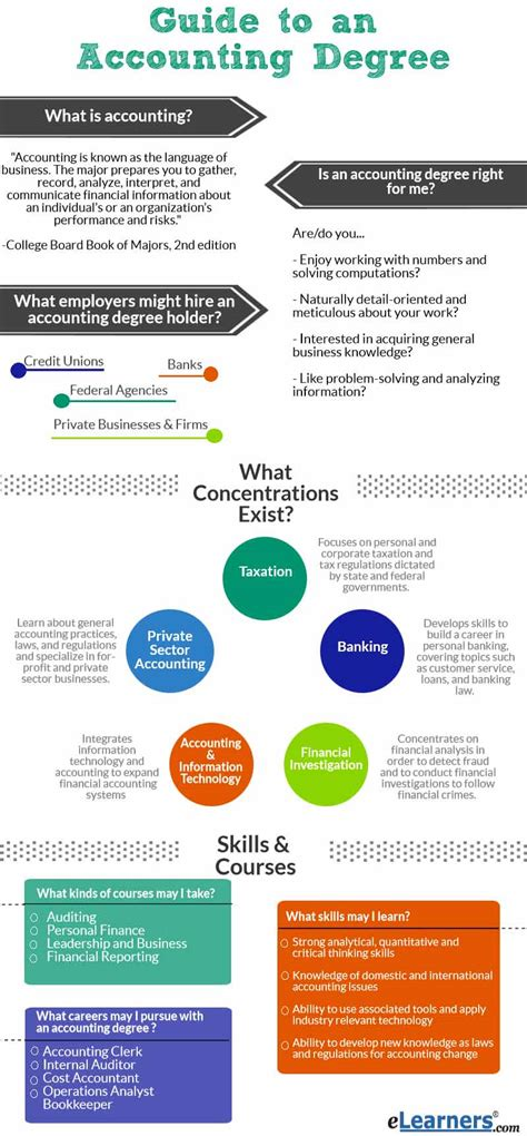 Mba Forensic Accounting Degree by Accounting Degrees Accounting Programs