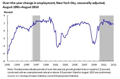 pattern making jobs nyc persistence of a high unemployment rate in new york city
