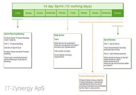 scrum sprint template an overview of the scrum process it zynergy aps