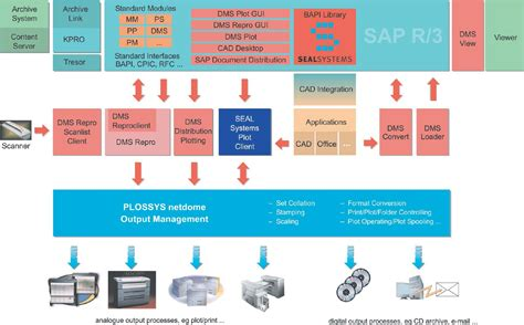 tutorial dms sap how to optimise sap process with documents in sap dms in