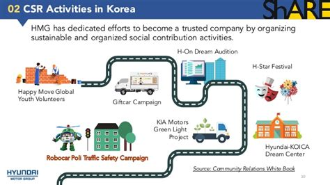 Mba Project Report On Hyundai by Hyundai Motor Project Report Mba At Home