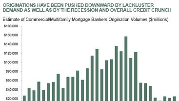 Mba Real Estate Finance And Investment by Mba Loan Originations Data Shows Signs Of Stabilization
