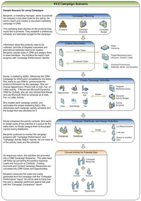 crm flowchart 15 best microsoft crm sales process images on