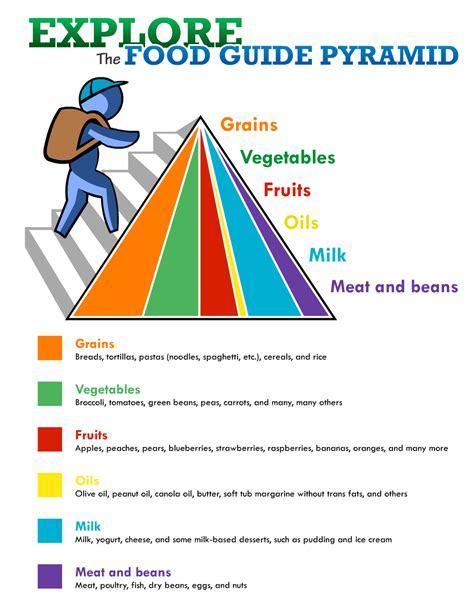 Food Guide Pyramid Printable