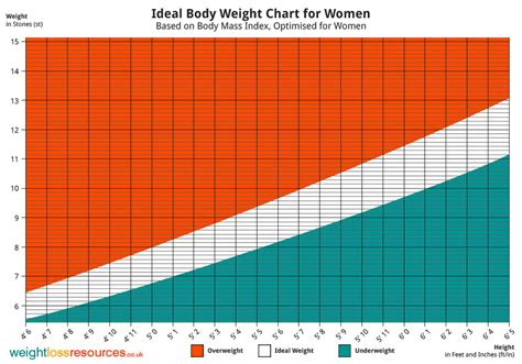 weight chart ideal weight chart for weight loss resources