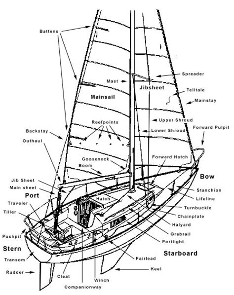 sailboat diagram labeled boat diagram ephemera e phem er a