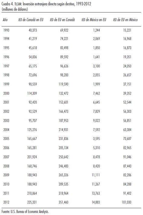 el tlcan y las cadenas globales de valor reestructuraci 243 n productiva e integraci 243 n tlcan 20 a 241 os