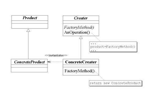 factory pattern method name factory method