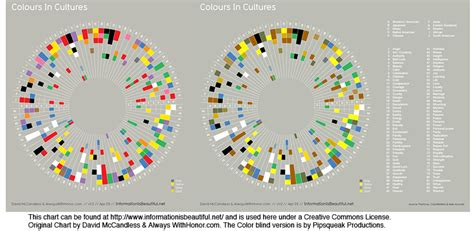 Blind Chart Gallery For Gt Color Blindness Comparison