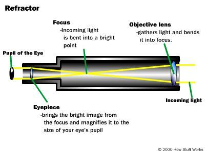 diagram of reflecting telescope how they work how telescopes work howstuffworks