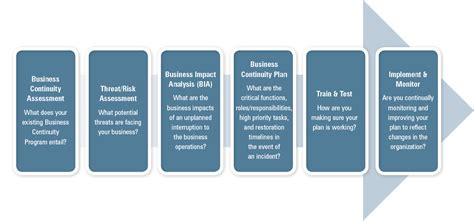 38 business continuity plan template for financial