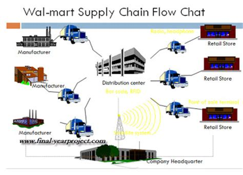 Supply Chain Mba Internships by Supply Chain Management At Walmart Mba Project Report