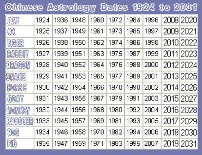 new year date of birth astrology dates