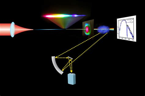 mid ir diode laser new mid infrared laser system could detect atmospheric