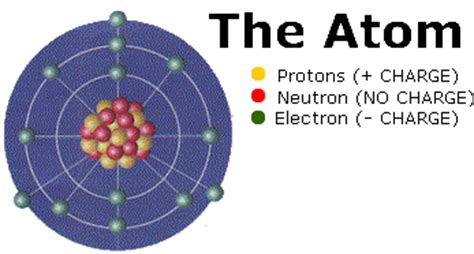 where are protons and neutrons located chm1045 review material
