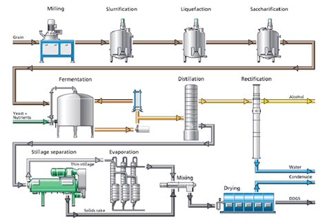 design proposal bioethanol production plant ethanol processing for ddgs whole stillage dewatering