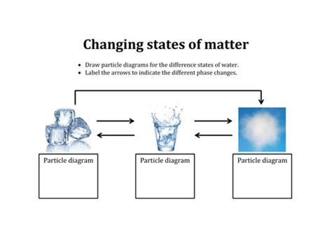states of matter phase diagram changing states of matter activity ks3 by aslawrenson