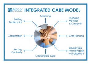 Connected Health Care Model Integrated Health Care Images