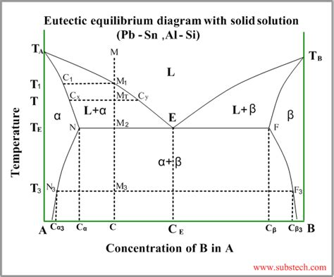 alloy phase diagram eutectic with solid solution png substech