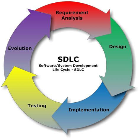 explain sdlc with diagram software development process product based companies vs