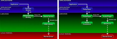android hal android hal and graphics the v0ld system architecture views system