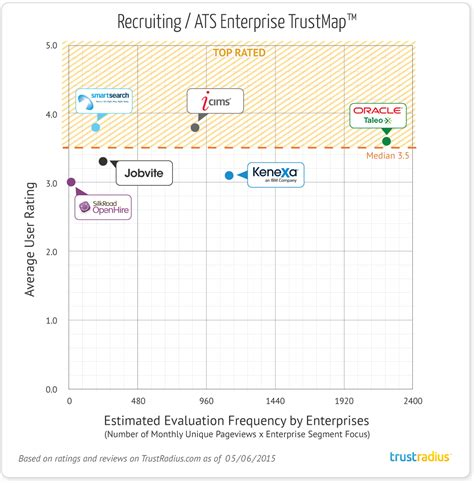 the best recruiting ats software for enterprises