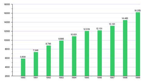 inflacion 2015 costa rica econom 237 a de costa rica wikipedia la enciclopedia libre