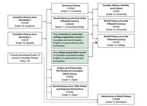 history flowchart markerinfofinder data flow chart history diagram data