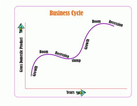 the economic cycle diagram august 2013 kingdom igcse business studies