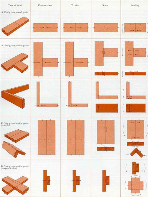 woodworking joints pdf different types of wood joints machining wood