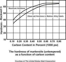 carbon content steel heat treating steel time vs temperature and harden