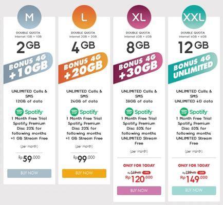 Paket Indosat L 12gb paket 4g indosat terbaru juli 2016 paling murah